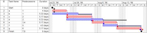 Gran Chart Gantt Chart Wikipedia