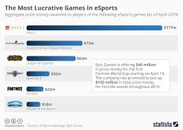 League Of Legends Counters Chart Chart The Most Lucrative Games In Esports Statista