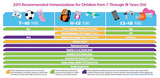 Cdc Vaccine Chart File Immunization Schedule 7 18 Years Of Age Png Wikimedia