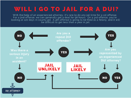 What Is The Jail Time For Dui In Arizona Sanctuary Bail Bonds