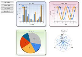 Wpf Chart Control Microsoft Wpf Compatible Ms Chart Control Codeproject