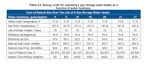 Hot Water Heater Cost How Water Softeners Improve Gas Hot Water Heaters To Save