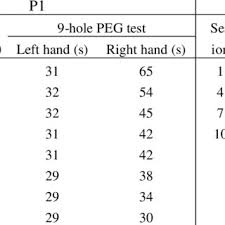 Performance Of The Two Patients The Table Lists The Control