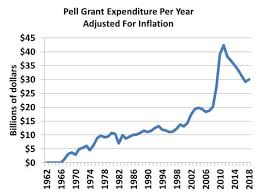 Pell Grants Federal Safety Net