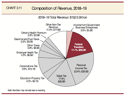Federal Government Spending Online Charts Collection