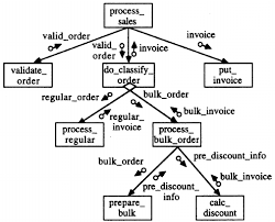 Sample Structure Chart Download Scientific Diagram