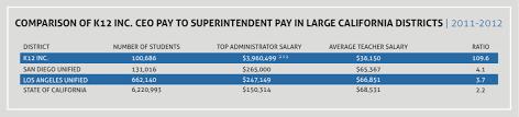 Teacher Pay In California Chart K12 Inc S Crony Capitalist Profit Machine Looks Like Its