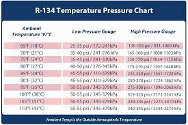 Rational R134a Pressure Temperature Chart High Low R22 Pt