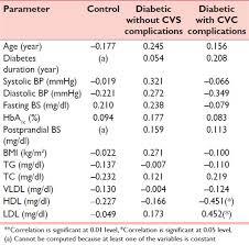 Serum Homocysteine In Type 2 Diabetes With Cardiovascular