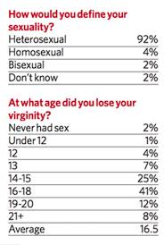 Durex study for average age people lose their virginity in