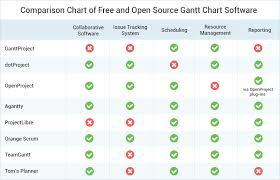 Free Gantt Chart Software The Best 8 Free And Open Source Gantt Chart Software Solutions