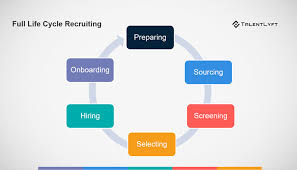 Recruitment Agency Process Flow Chart What Is Full Life Cycle Recruiting