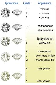 Color Chart For Diamond Rings Diamond Color Chart Engagement Rings Antique Engagement