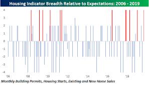 Housing Indicators Off The Charts Seeking Alpha