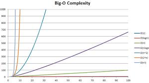 Runtime Complexity Chart Big O Notation Smootok