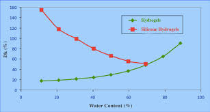 Contact Lens Dk Chart Are Contact Lenses With Higher Water Content Better Blog
