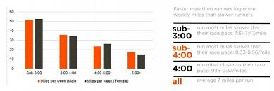 How Much Mileage Should You Run During Marathon Training