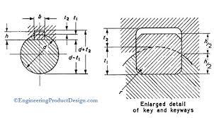 Metric Keyway Depth Chart Keys Keyways Specification Engineering Product Design