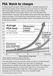 Cancer Psa Chart Psa Test Pointfinder Health Infographics