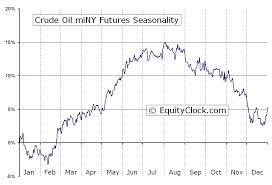 Crude Oil Miny Futures Qm Seasonal Chart Equity Clock