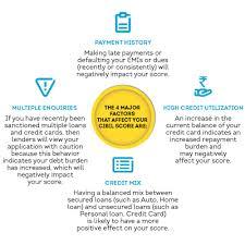 Faqs Credit Score And Loan Basics Cibil