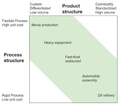 Manufacturing Process Design Input Hayes Wheelwright Matrix Wikipedia