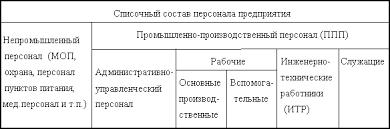 Реферат Нормирование труда и определение потребностей в рабочих и  Нормирование труда и определение потребностей в рабочих и специалистах на предприятии