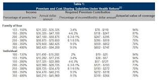 Aca Subsidy Chart Obamacare Health Insurance Income Requirements Il Health