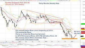 Genting Singapore Plc G13 Singapore Stock Analysis
