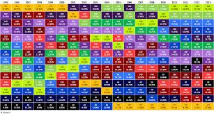 Asset Allocation Performance Chart The Evolution Of Optimal Lookback Horizon Resolve Asset