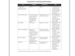 Repeat Federalists Vs Antifederalist Chart Explanation By
