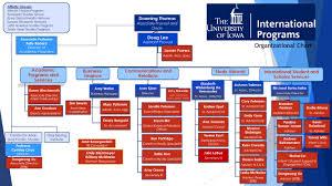 Ip Chart Ip Organizational Chart International Programs