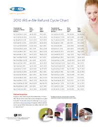 2015 Refund Cycle Chart 95 Chart For Irs Refunds 2018 Irs 2018 Chart Refunds For