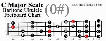 C Major A Minor Scale Charts For Ukulele