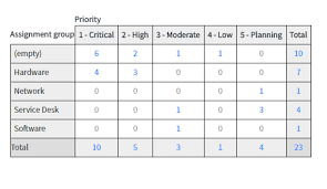Can We Color The Data Cell Of Pivot Chart In Report Based On
