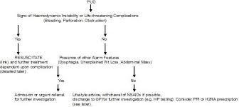 Peptic Ulcer Disease Rcemlearning