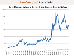Italy Germany 10 Year Bond Spread Chart Chart Of The Day Mario Monti Targeting A 287 Basis Point