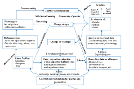 Age Generation Chart Scientific Investigation Flow Chart For Digital Age