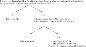 Ethical Decision Making Models Rapid Decision Making Model From Iserson Kv An Approach To