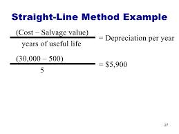 Straight Line Method For Depreciation Plant Assets And Depreciation