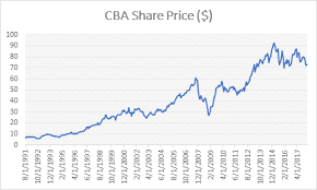 Sell Cba Shares Sell My Shares