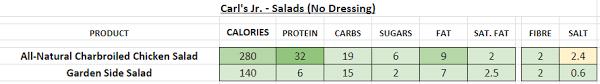 carl s jr salad no dressing nutrition information calories