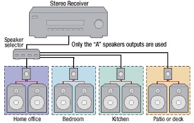 powering your multi room music system theater home and home powering your multi room music system home theater
