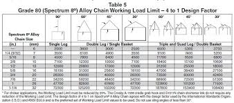 Steel Chain Strength Chart Lifting Chains Rigging Accessories Holloway Houston Inc