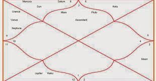 Lets Learn Astrology Chandra Kundli Moon Chart In Vedic