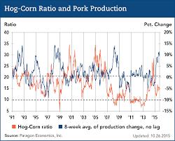 Corn Price Chart 20 Years Hog Corn Price Ratio Pork Checkoff