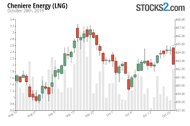 Lng Stock Buy Or Sell Cheniere Energy