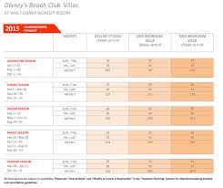 Disney Vacation Club Points Chart Buying Dvc Points For Aulani Can I Make Money From Bitcoins