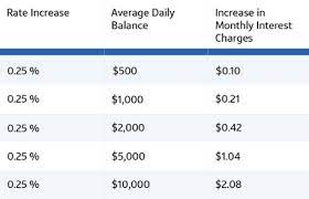 capital one bank checking interest