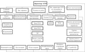 Реферат Организация работы шиноремонтного участка на АТП  Основной производственной единицей на автомобильном транспорте является автотранспортное предприятие Структура АТП приведена на рисунке 1